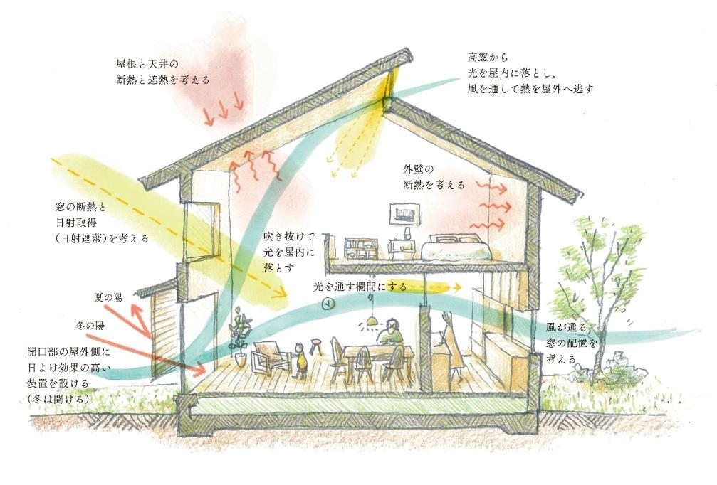 パッシブゼッチのイメージ図