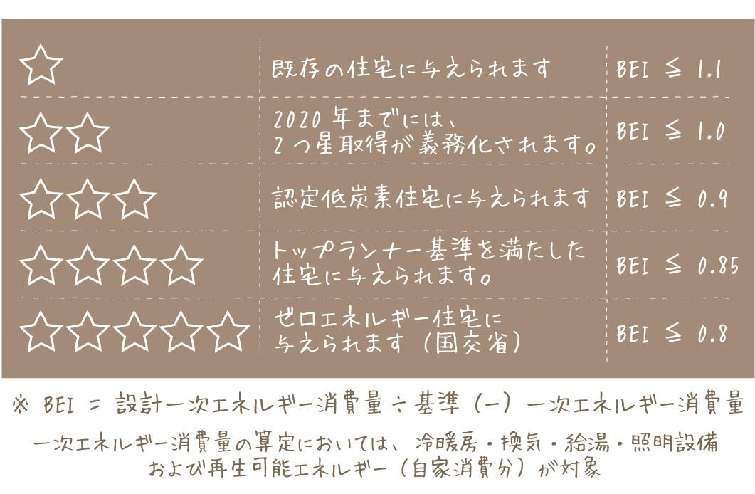 BELS【大阪の工務店・SEEDHOME(シードホーム)】