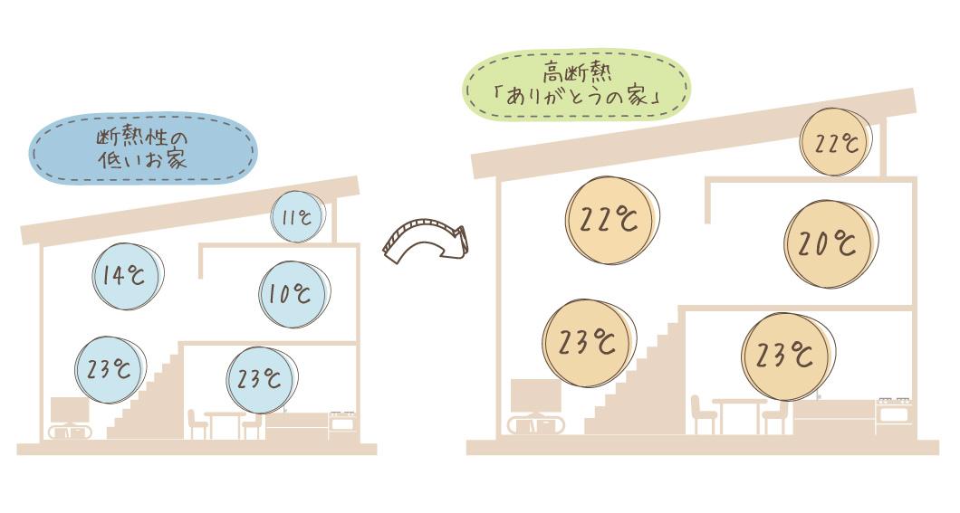 リクシル・スーパーウォール工法の高気密・高断熱