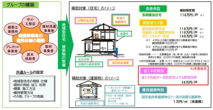 地域型住宅グリーン化事業【堺の工務店SEEDHOME】