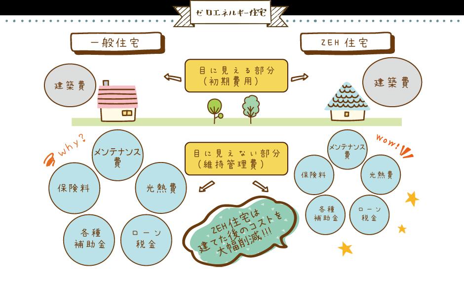 家づくりの基礎知識【堺市の工務店SEEDHOME】